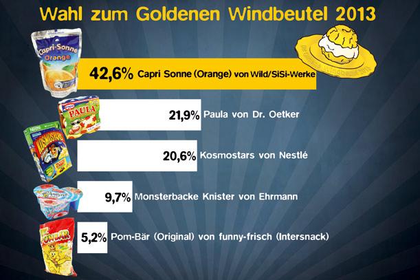 ergebnis_goldener_windbeutel_2013_611x407_ger