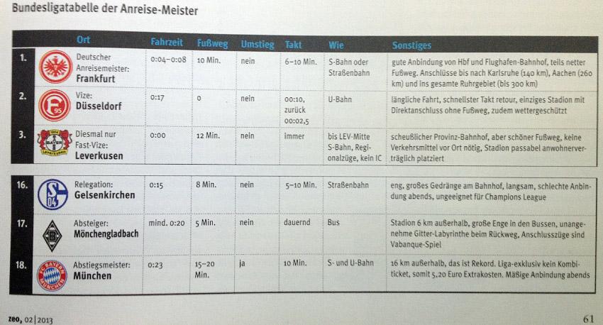 naturblau-Bundesliga-mobilitaet