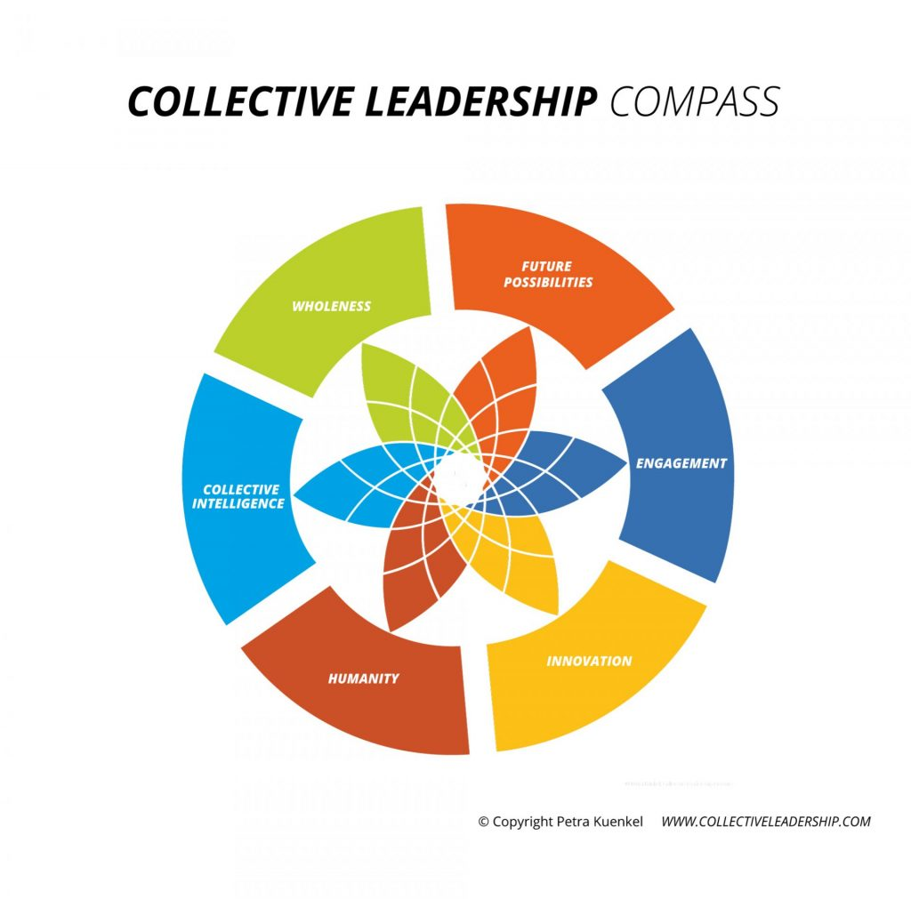 Collective_Leadership_Compass